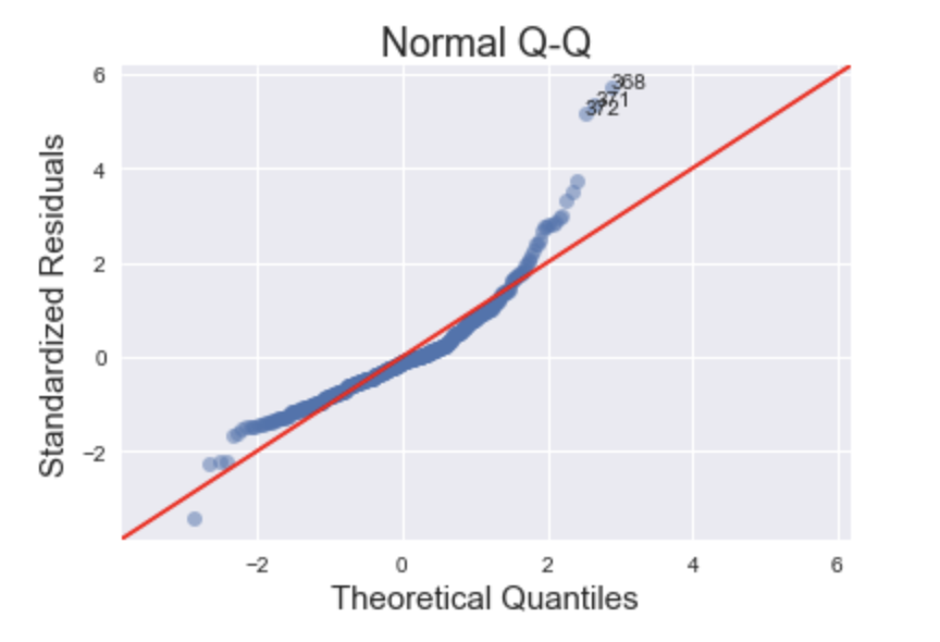 Normalized QQ Plot